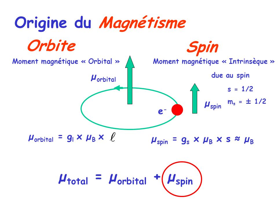 e-e- Moment magnétique « Orbital » µ orbital = g l x µ B x µ orbital µ total = µ orbital + µ spin Moment magnétique « Intrinsèque » due au spin µ spin