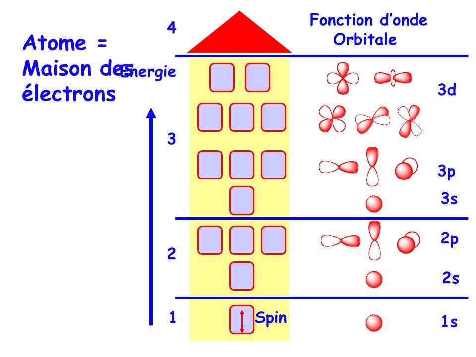 Fonction donde Orbitale Spin Atome = Maison des électrons Energie 3d 3p 3s 2s 2p 1s 3 4 2 1