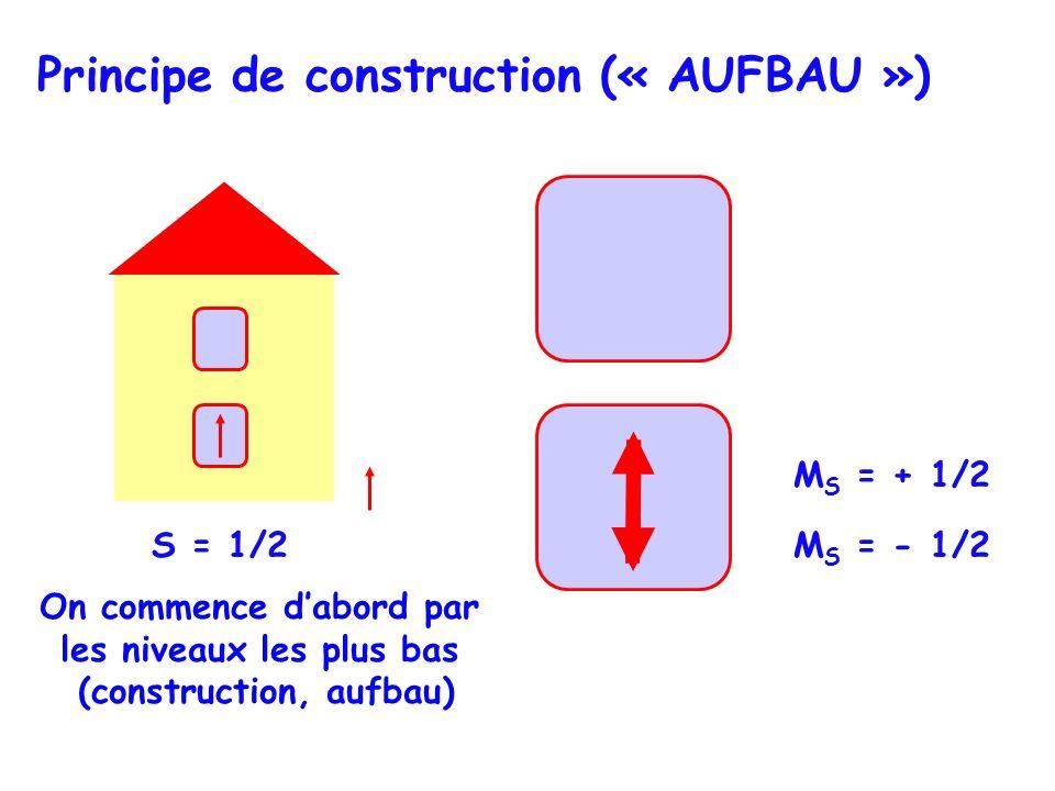 S = 1/2 Principe de construction (« AUFBAU ») On commence dabord par les niveaux les plus bas (construction, aufbau) M S = + 1/2 M S = - 1/2