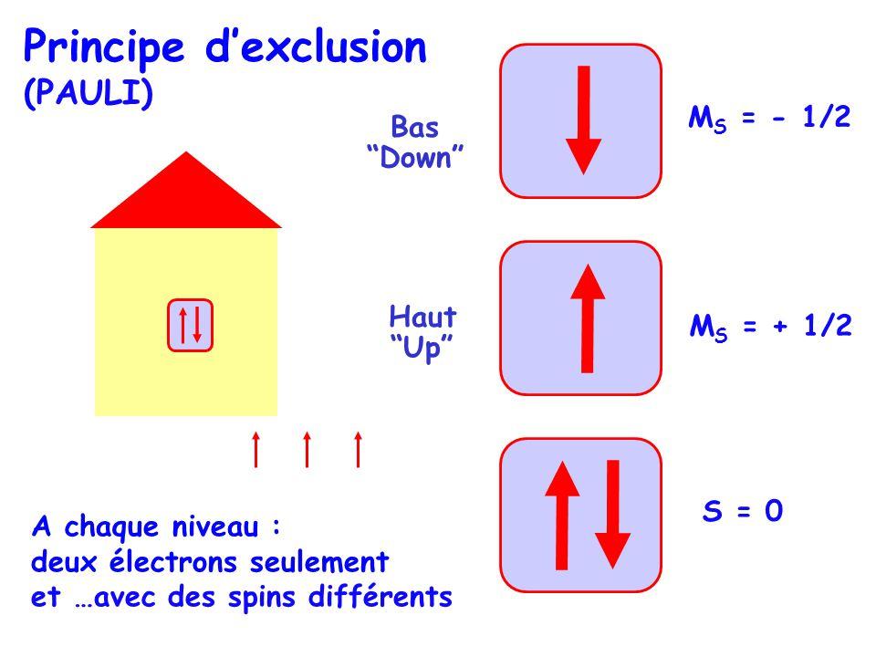 S = 0 Principe dexclusion (PAULI) A chaque niveau : deux électrons seulement et …avec des spins différents Haut Up Bas Down M S = + 1/2 M S = - 1/2