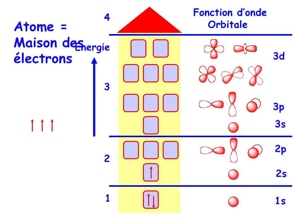 Fonction donde Orbitale Atome = Maison des électrons Energie 3d 3p 3s 2s 2p 1s 3 4 2 1