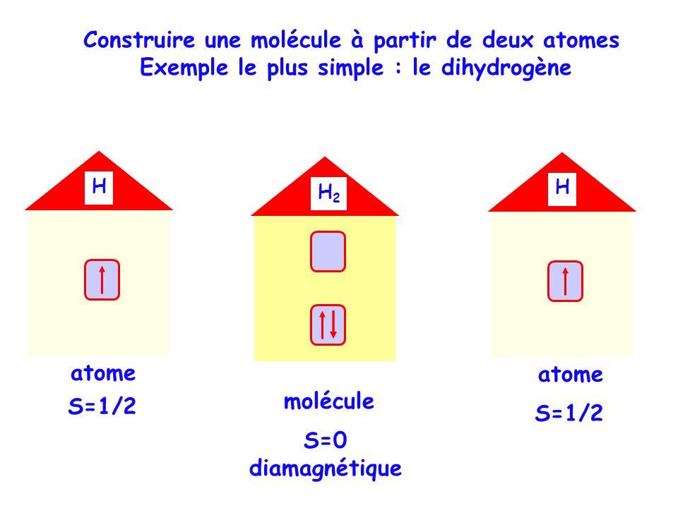 Construire une molécule à partir de deux atomes Exemple le plus simple : le dihydrogène HHH2H2 molécule H atome S=1/2 H atome S=1/2 S=0 diamagnétique