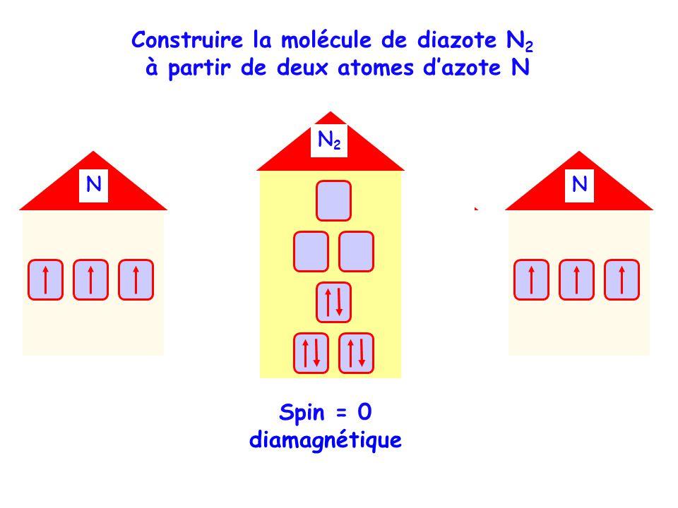 NNNN N2N2 Spin = 0 diamagnétique Construire la molécule de diazote N 2 à partir de deux atomes dazote N