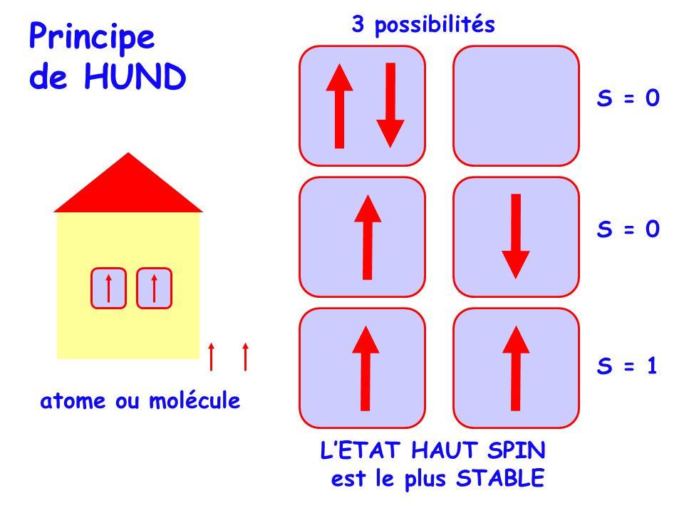 S = 0 S = 1 Principe de HUND LETAT HAUT SPIN est le plus STABLE 3 possibilités atome ou molécule
