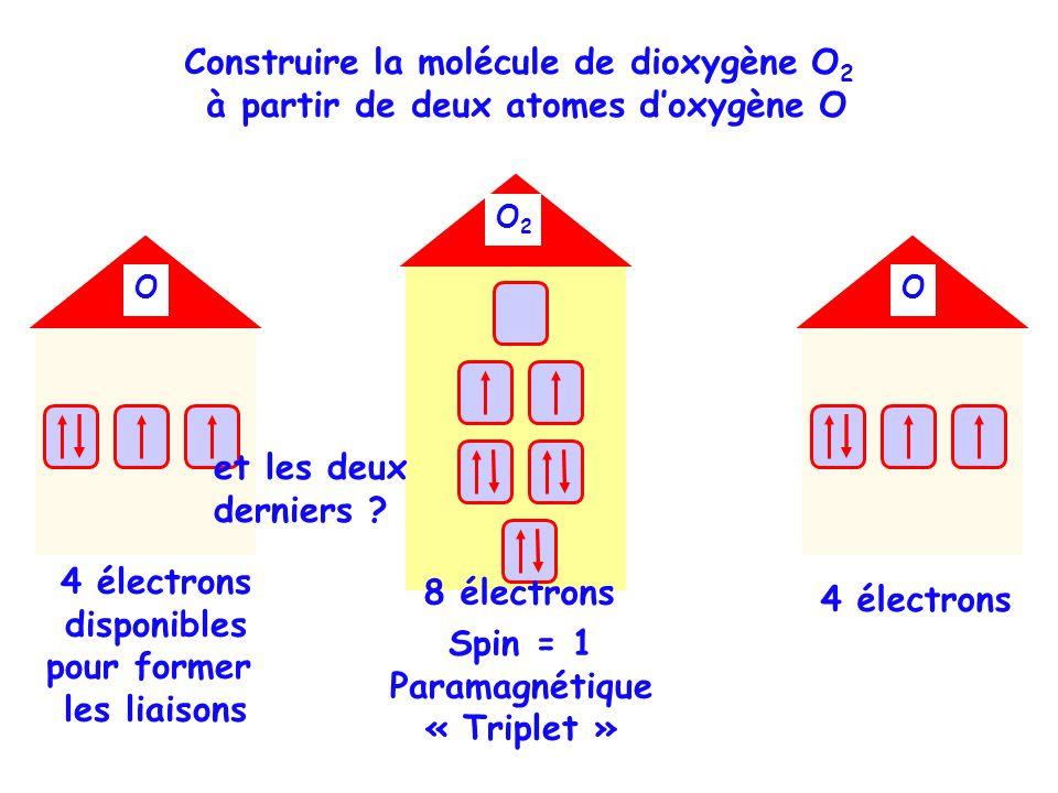 OOOO O2O2 Spin = 1 Paramagnétique « Triplet » Construire la molécule de dioxygène O 2 à partir de deux atomes doxygène O 4 électrons disponibles pour former les liaisons 4 électrons et les deux derniers .