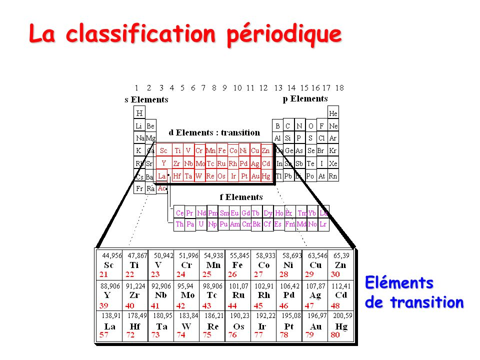 La classification périodique Eléments de transition