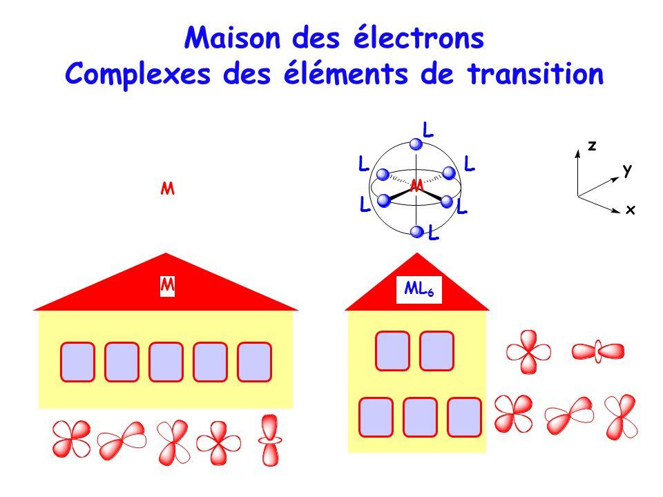 Maison des électrons Complexes des éléments de transition M z y x ML6ML6 M L L L L L L M