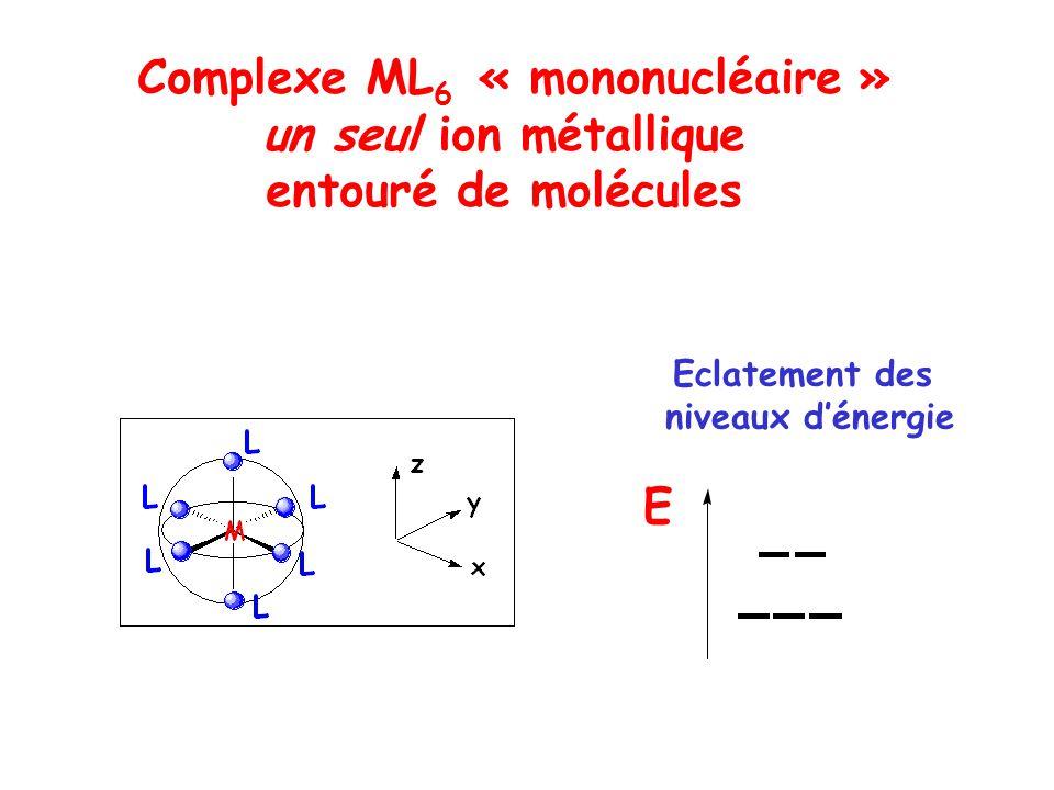 Complexe ML 6 « mononucléaire » un seul ion métallique entouré de molécules E Eclatement des niveaux dénergie