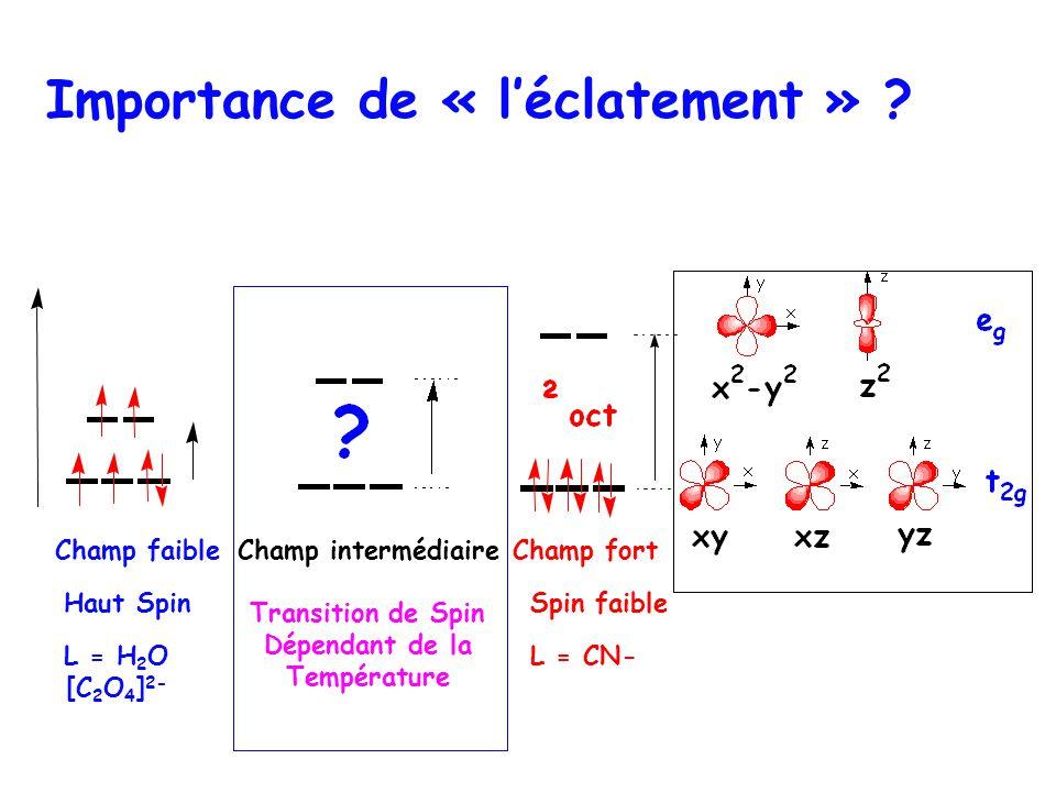 Importance de « léclatement » ? Haut Spin L = H 2 O [C 2 O 4 ] 2- Spin faible L = CN- Champ faibleChamp fortChamp intermédiaire Transition de Spin Dép