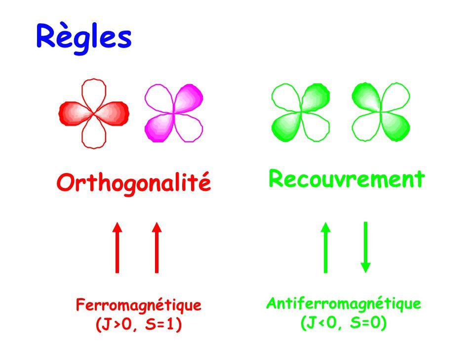 Orthogonalité Ferromagnétique (J>0, S=1) Antiferromagnétique (J<0, S=0) Recouvrement Règles