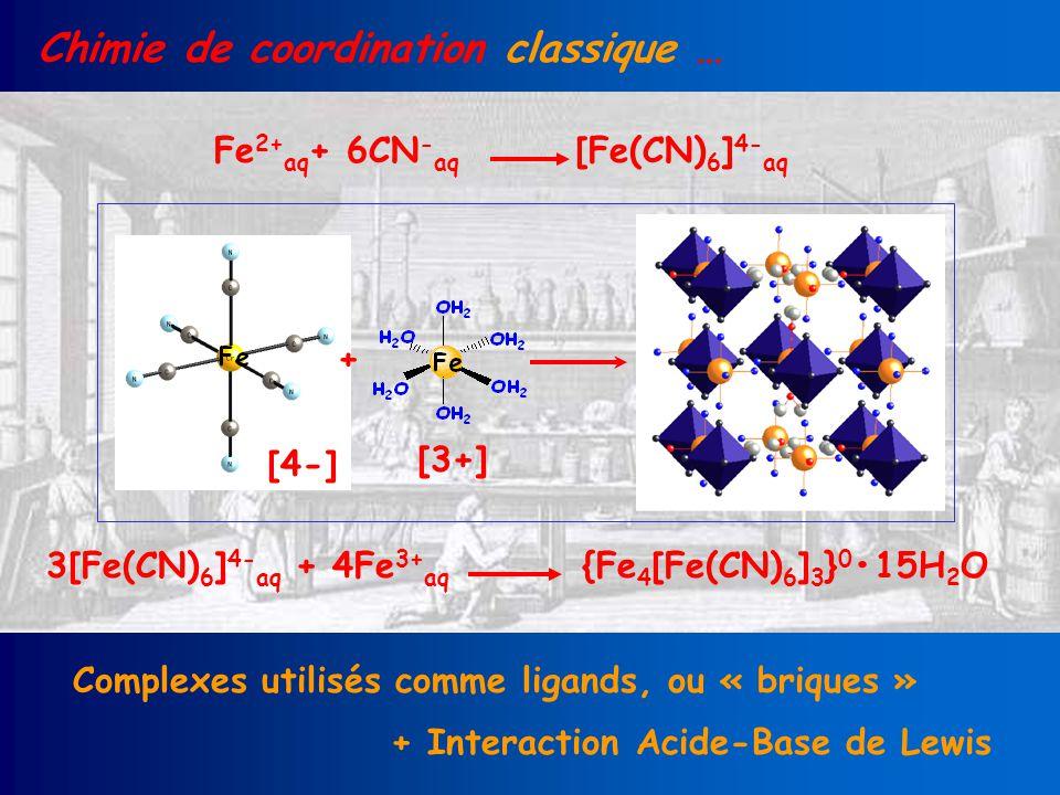 Chimie de coordination classique … Fe 2+ aq + 6CN - aq [Fe(CN) 6 ] 4- aq Complexes utilisés comme ligands, ou « briques » + Interaction Acide-Base de Lewis + [4-] [3+] 3[Fe(CN) 6 ] 4- aq + 4Fe 3+ aq {Fe 4 [Fe(CN) 6 ] 3 } 0 15H 2 O