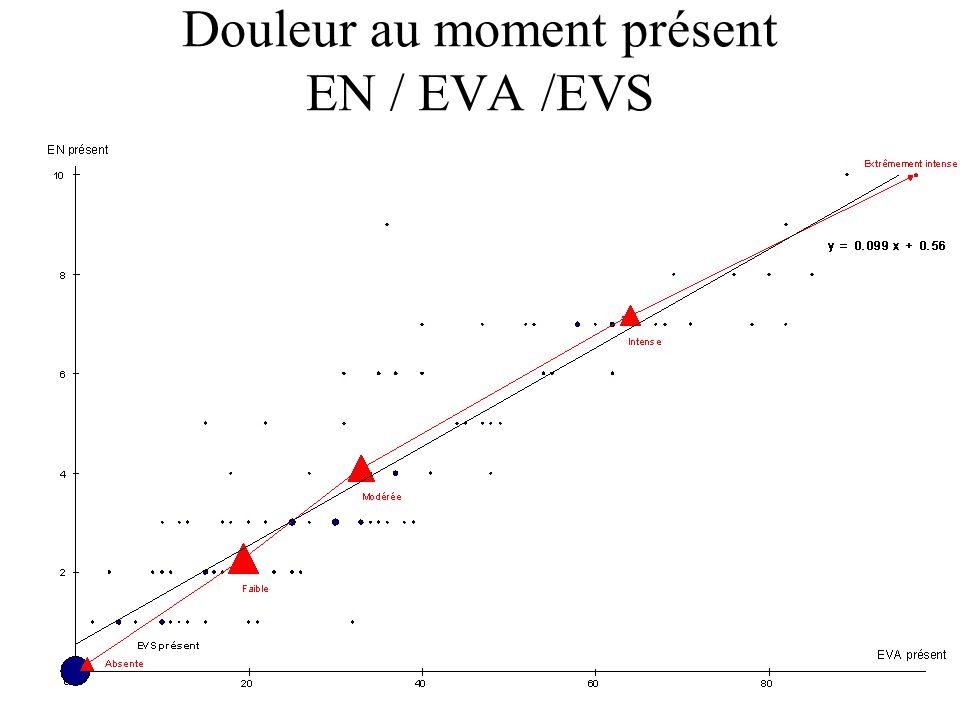 14 RELATIONS EVA / EVS Corrélation élevée (Wallenstein, 80) Douleur modérée (Collins,97) –moy. = 49 (EVA) –90% scores > 26 Douleur intense (Collins, 9