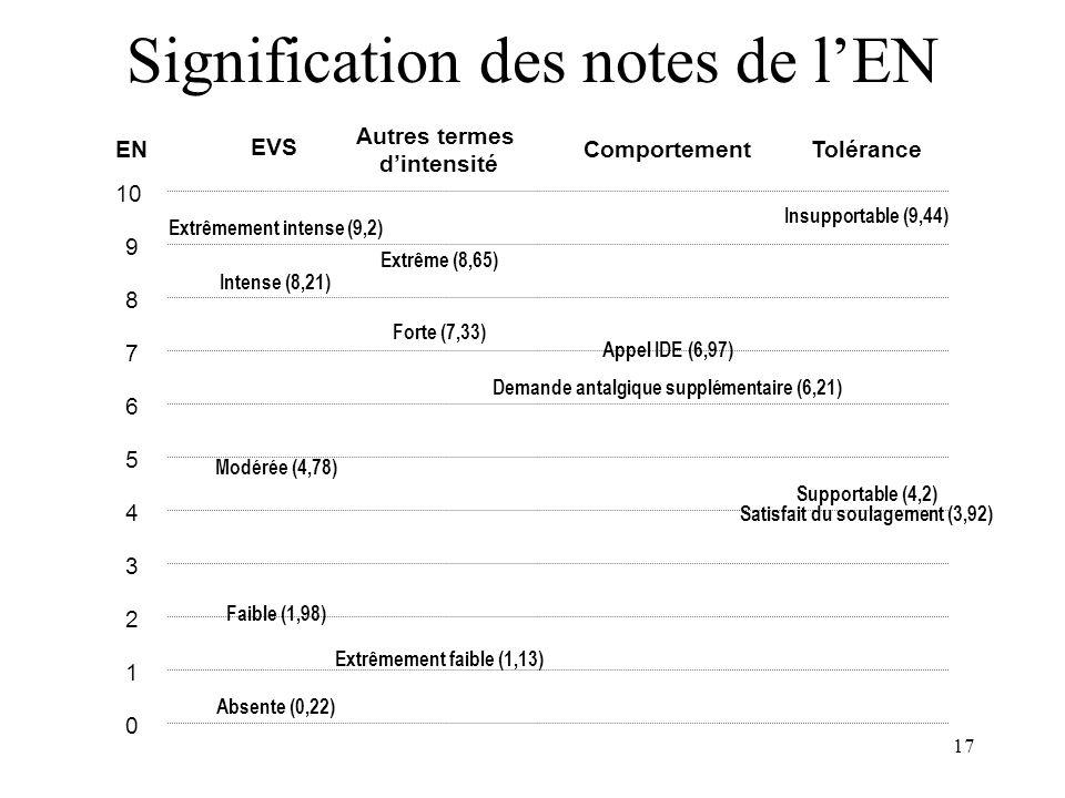 16 COMPARAISON EN, EVA, EVS Corrélations EN / EVA : 0.8 à 0.9 Corrélations EVA / EVS : 0,77 Régression : –EN = 0,1 x EVA + 0,5 –EVA = X i x EVS i + Co
