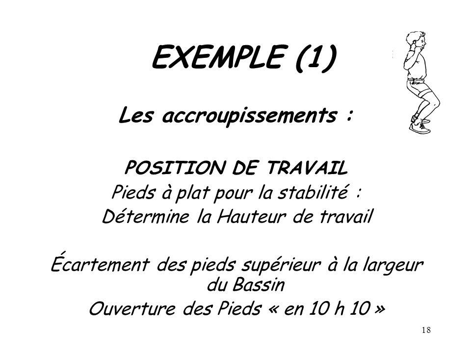 18 EXEMPLE (1) Les accroupissements : POSITION DE TRAVAIL Pieds à plat pour la stabilité : Détermine la Hauteur de travail Écartement des pieds supéri