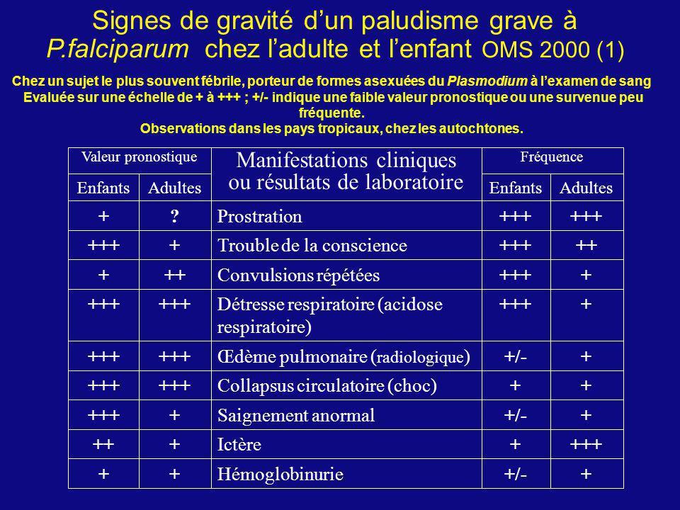 Signes de gravité dun paludisme grave à P.falciparum chez ladulte et lenfant OMS 2000 (1) Chez un sujet le plus souvent fébrile, porteur de formes ase