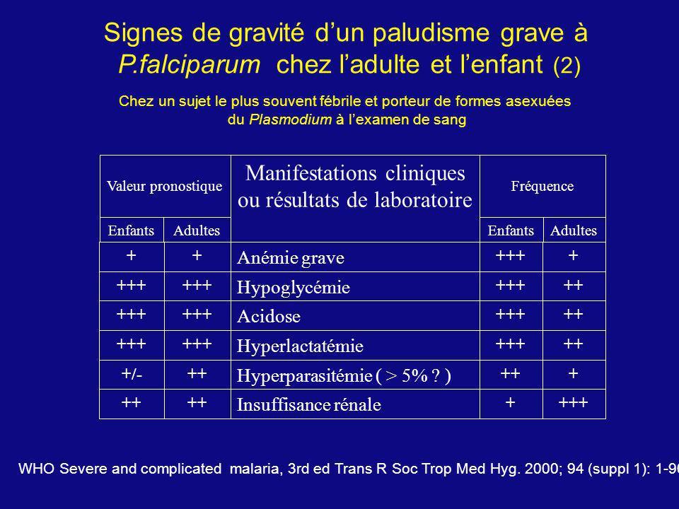 Signes de gravité dun paludisme grave à P.falciparum chez ladulte et lenfant (2) Chez un sujet le plus souvent fébrile et porteur de formes asexuées d