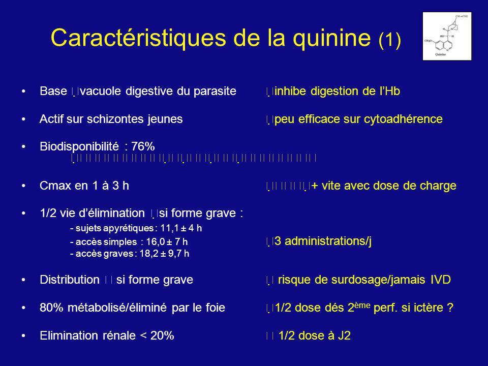 Caractéristiques de la quinine (1) Base vacuole digestive du parasite inhibe digestion de lHb Actif sur schizontes jeunes peu efficace sur cytoadhéren