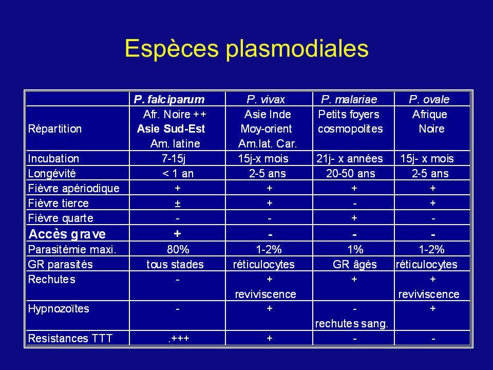 Signes de gravité dun paludisme grave à P.falciparum chez ladulte et lenfant (2) Chez un sujet le plus souvent fébrile et porteur de formes asexuées du Plasmodium à lexamen de sang AdultesEnfantsAdultesEnfants Fréquence Manifestations cliniques ou résultats de laboratoire Valeur pronostique ++++ Insuffisance rénale ++ + Hyperparasitémie ( > 5% .