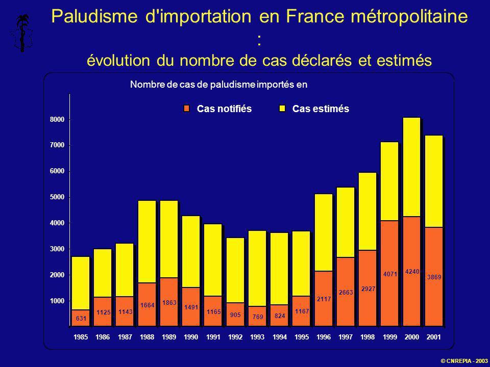 Paludisme d'importation en France métropolitaine : évolution du nombre de cas déclarés et estimés © CNREPIA - 2003 631 1143 1664 1863 1491 1165 905 76