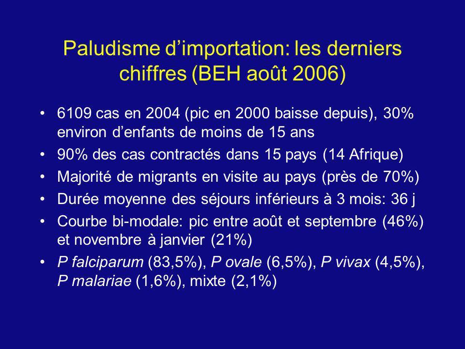 Pr é sentation clinique du paludisme en France Délais dapparition des symptômes et de diagnostic après retour: 5 et 10 jours, recours aux soins 3 jours accès simples et 4 jours accès graves Accès simples: 94,2% aggravation 1,2% Accès graves: 3,4 à 4,3% Formes asymptomatiques et paludismes viscéraux évolutifs: 1,7 et 0,7% Létalité: vingtaine de décès annuels