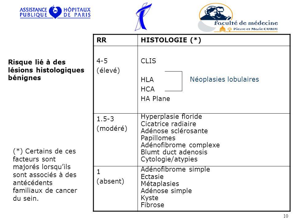 RRHISTOLOGIE (*) 4-5 (élevé) CLIS HLA HCA HA Plane 1.5-3 (modéré) Hyperplasie floride Cicatrice radiaire Adénose sclérosante Papillomes Adénofibrome complexe Blumt duct adenosis Cytologie/atypies 1 (absent) Adénofibrome simple Ectasie Métaplasies Adénose simple Kyste Fibrose Néoplasies lobulaires (*) Certains de ces facteurs sont majorés lorsquils sont associés à des antécédents familiaux de cancer du sein.