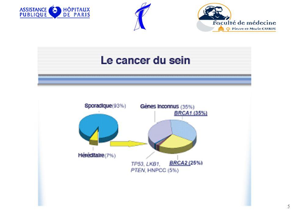 Hormonothérapie néo-adjuvant –en cas de contre-indication à la chirurgie –Une réduction voire une disparition de la tumeur peut être obtenue.