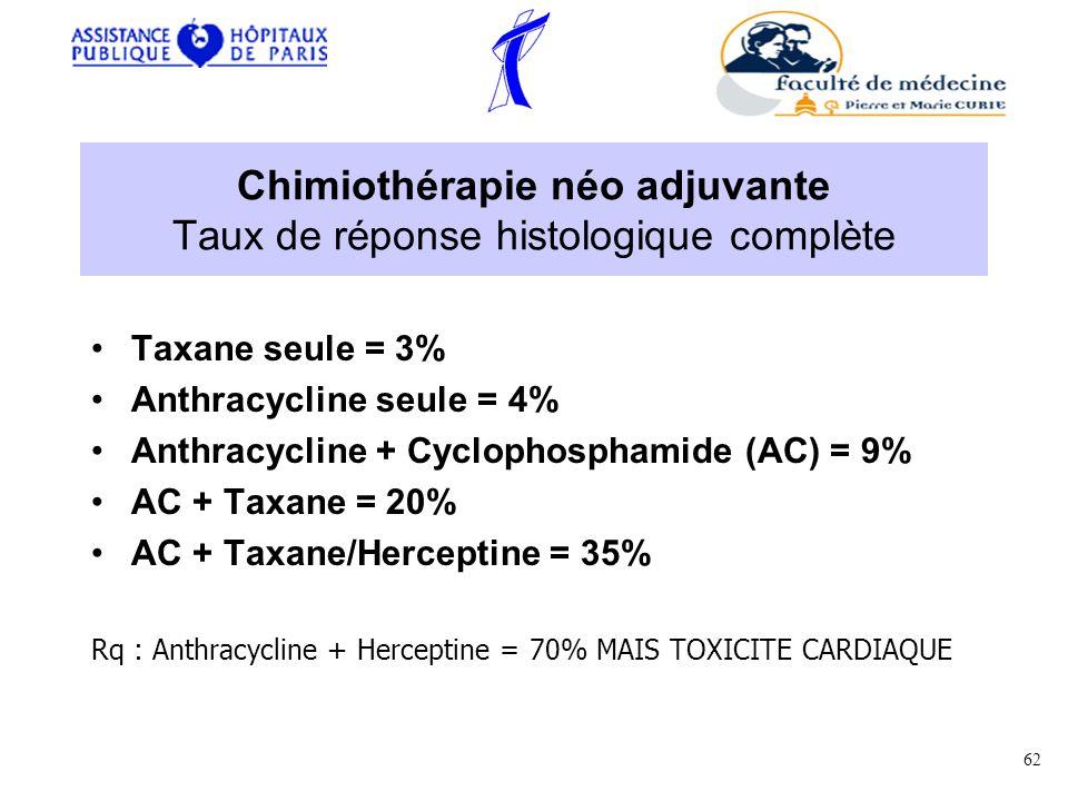 Chimiothérapie néo adjuvante Taux de réponse histologique complète Taxane seule = 3% Anthracycline seule = 4% Anthracycline + Cyclophosphamide (AC) = 9% AC + Taxane = 20% AC + Taxane/Herceptine = 35% Rq : Anthracycline + Herceptine = 70% MAIS TOXICITE CARDIAQUE 62