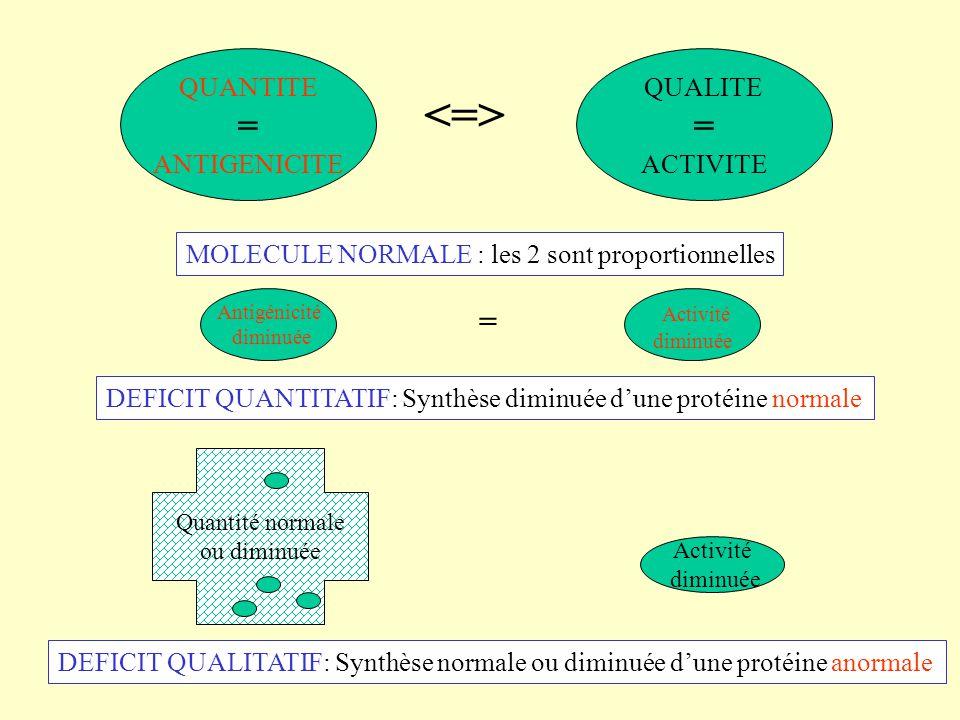 QUANTITE = ANTIGENICITE QUALITE = ACTIVITE MOLECULE NORMALE : les 2 sont proportionnelles Antigénicité diminuée Activité diminuée = DEFICIT QUANTITATI