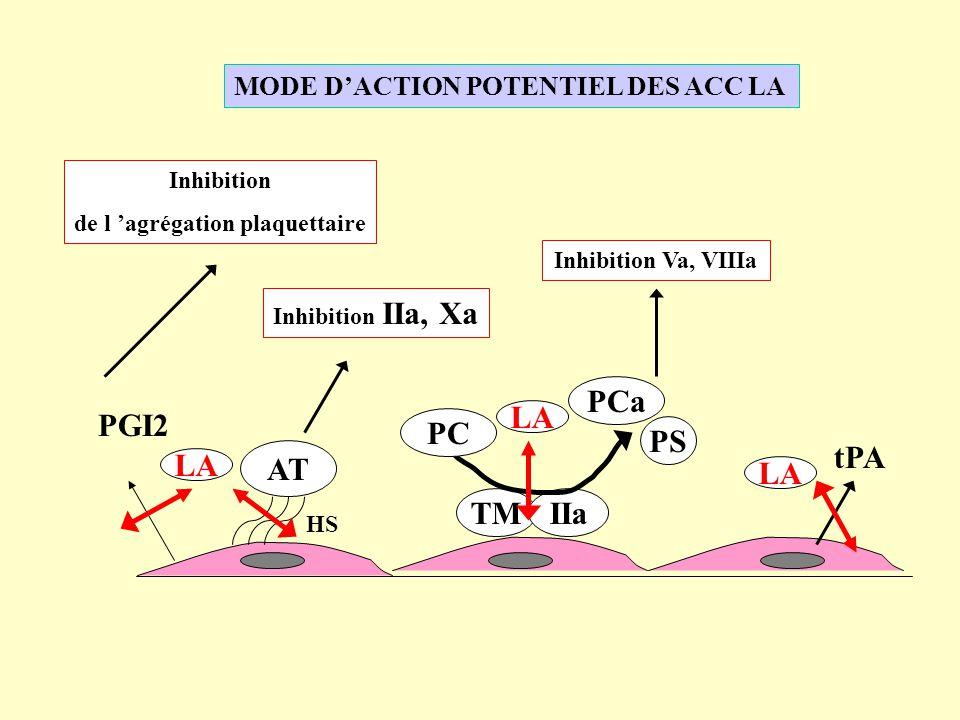 MODE DACTION POTENTIEL DES ACC LA PGI2 Inhibition de l agrégation plaquettaire AT HS Inhibition IIa, Xa TMIIa PC PCa PS Inhibition Va, VIIIa tPA LA