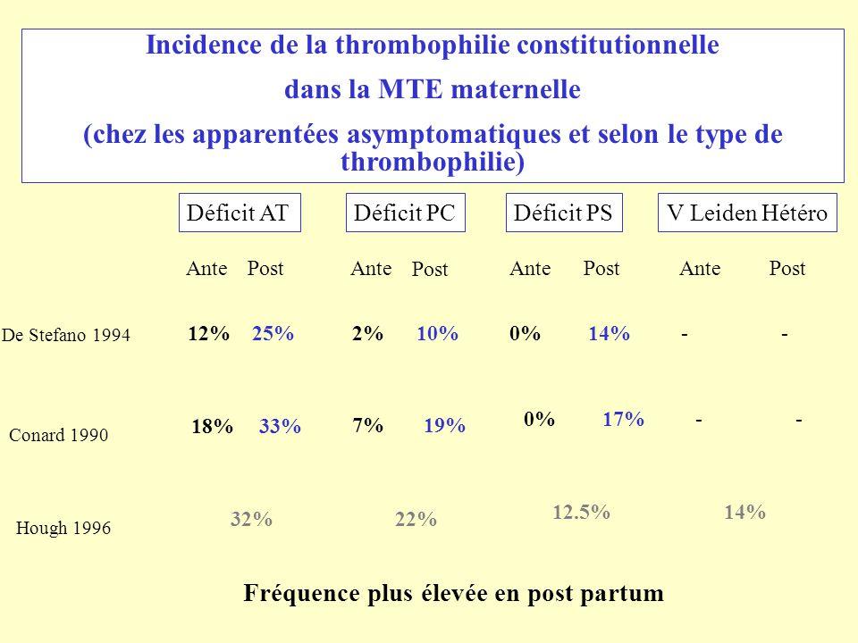Incidence de la thrombophilie constitutionnelle dans la MTE maternelle (chez les apparentées asymptomatiques et selon le type de thrombophilie) Défici