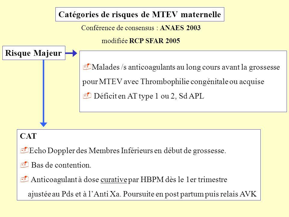 Conférence de consensus : ANAES 2003 modifiée RCP SFAR 2005 Catégories de risques de MTEV maternelle Risque Majeur Malades /s anticoagulants au long c