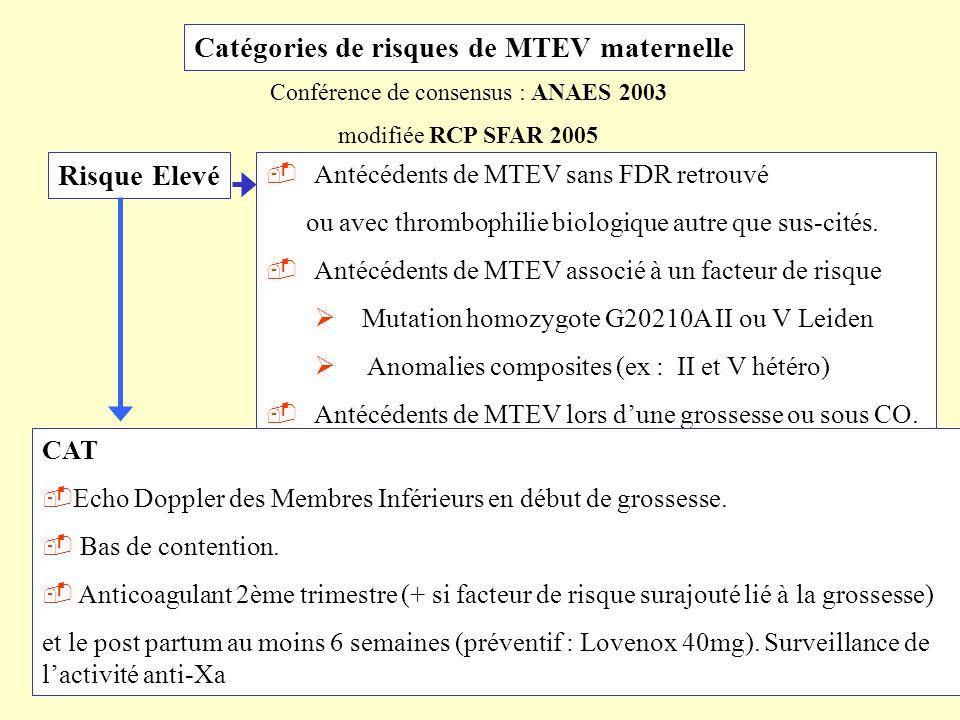 Catégories de risques de MTEV maternelle Risque Elevé Antécédents de MTEV sans FDR retrouvé ou avec thrombophilie biologique autre que sus-cités. Anté