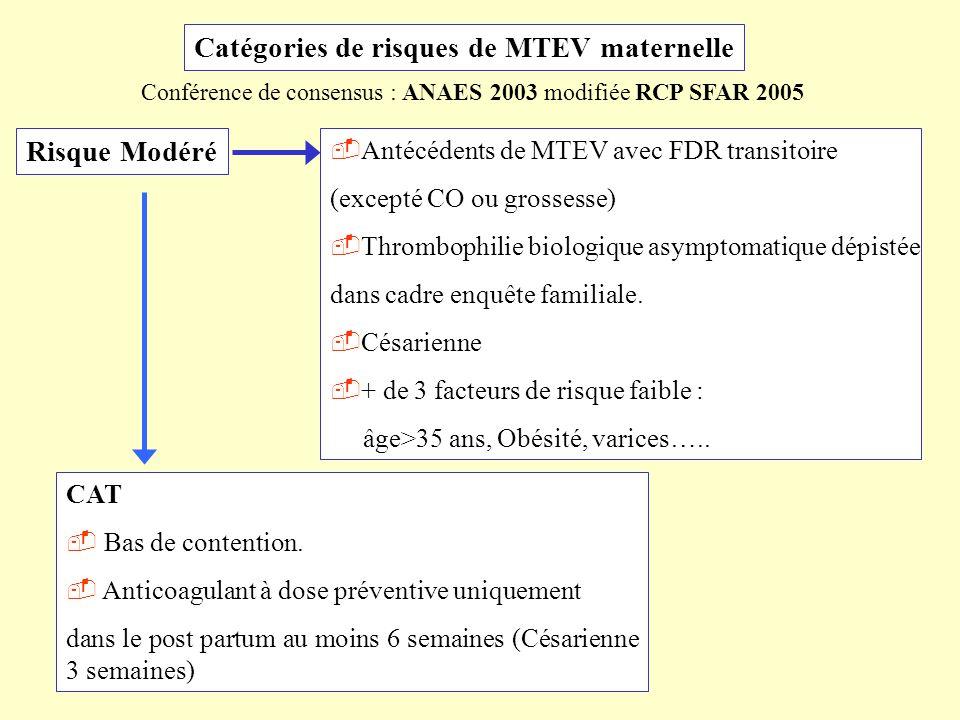 Catégories de risques de MTEV maternelle Risque Modéré Antécédents de MTEV avec FDR transitoire (excepté CO ou grossesse) Thrombophilie biologique asy