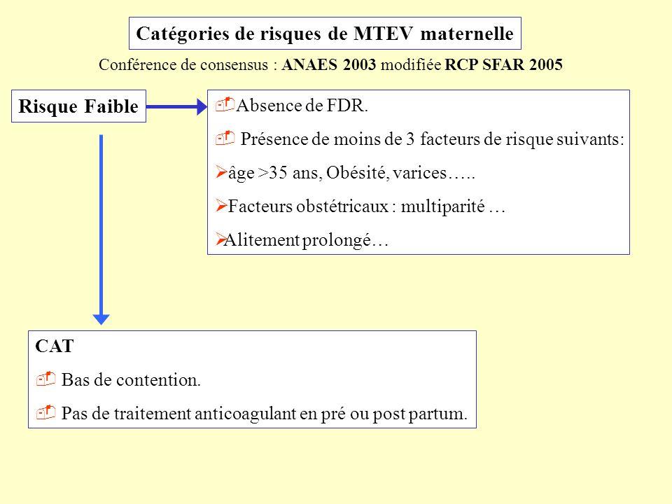 Catégories de risques de MTEV maternelle Risque Faible Absence de FDR. Présence de moins de 3 facteurs de risque suivants: âge >35 ans, Obésité, varic