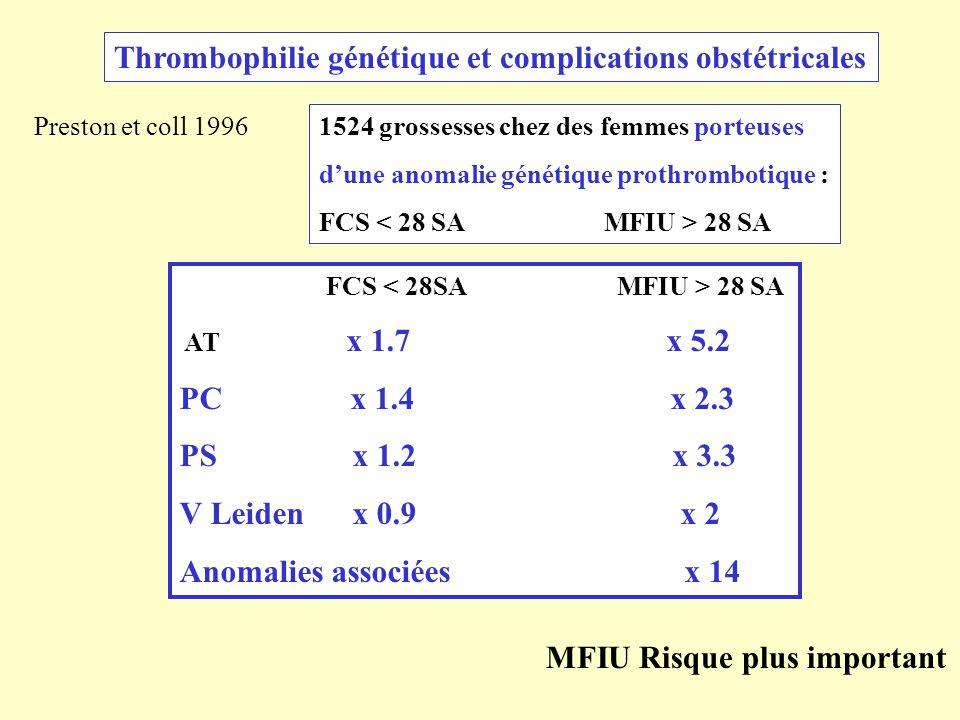 Preston et coll 1996 1524 grossesses chez des femmes porteuses dune anomalie génétique prothrombotique : FCS 28 SA AT x 1.7 x 5.2 PC x 1.4 x 2.3 PS x