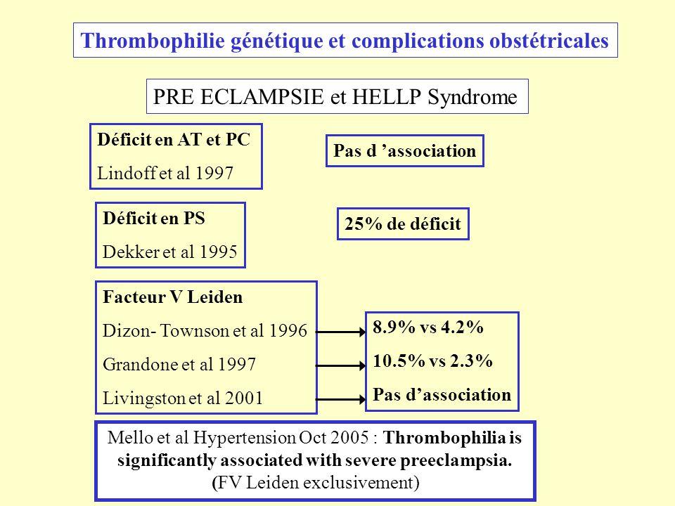 PRE ECLAMPSIE et HELLP Syndrome Thrombophilie génétique et complications obstétricales Déficit en AT et PC Lindoff et al 1997 25% de déficit Déficit e