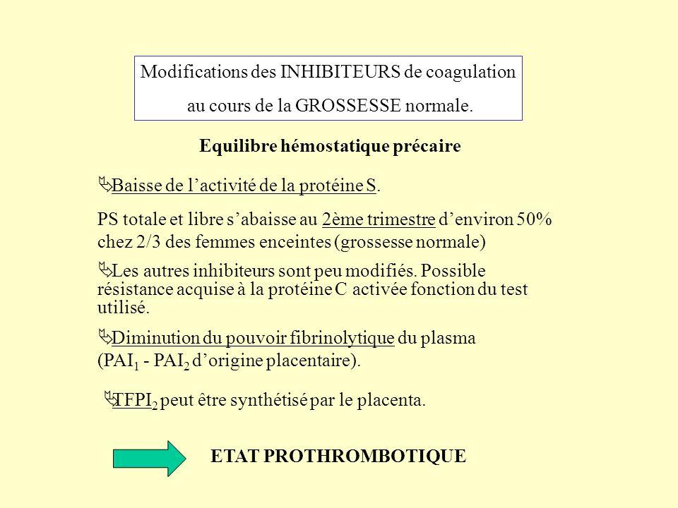Modifications des INHIBITEURS de coagulation au cours de la GROSSESSE normale. Equilibre hémostatique précaire Baisse de lactivité de la protéine S. P