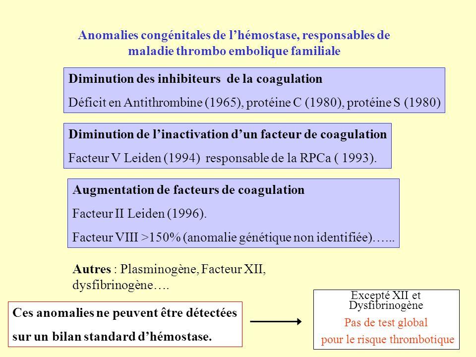 Anomalies congénitales de lhémostase, responsables de maladie thrombo embolique familiale Diminution des inhibiteurs de la coagulation Déficit en Anti