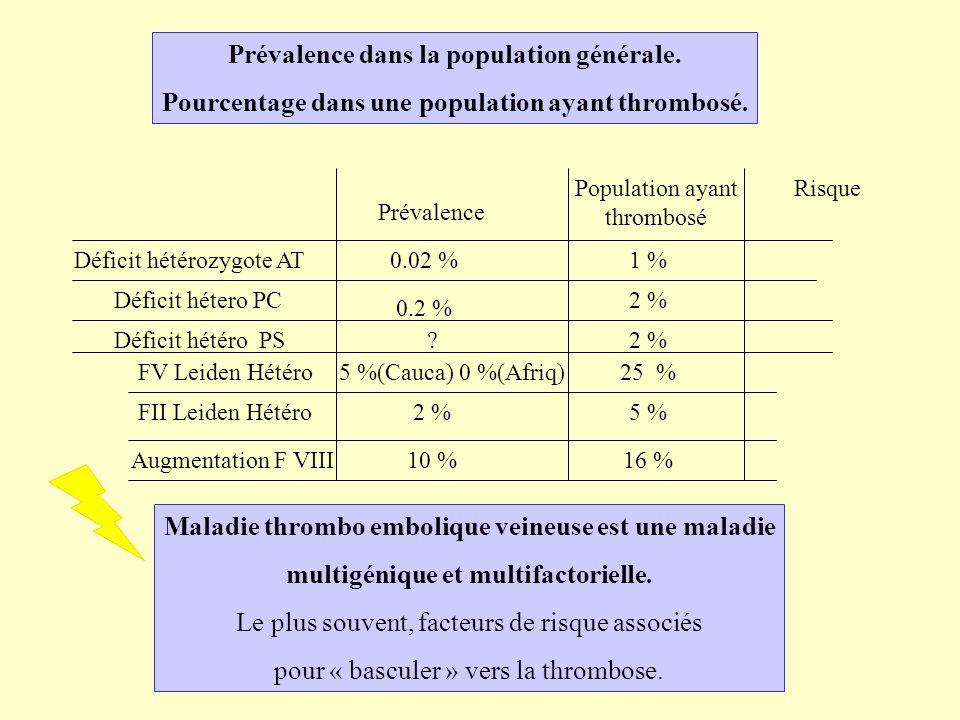 Prévalence dans la population générale. Pourcentage dans une population ayant thrombosé. Prévalence Augmentation F VIII FV Leiden Hétéro Déficit hétér