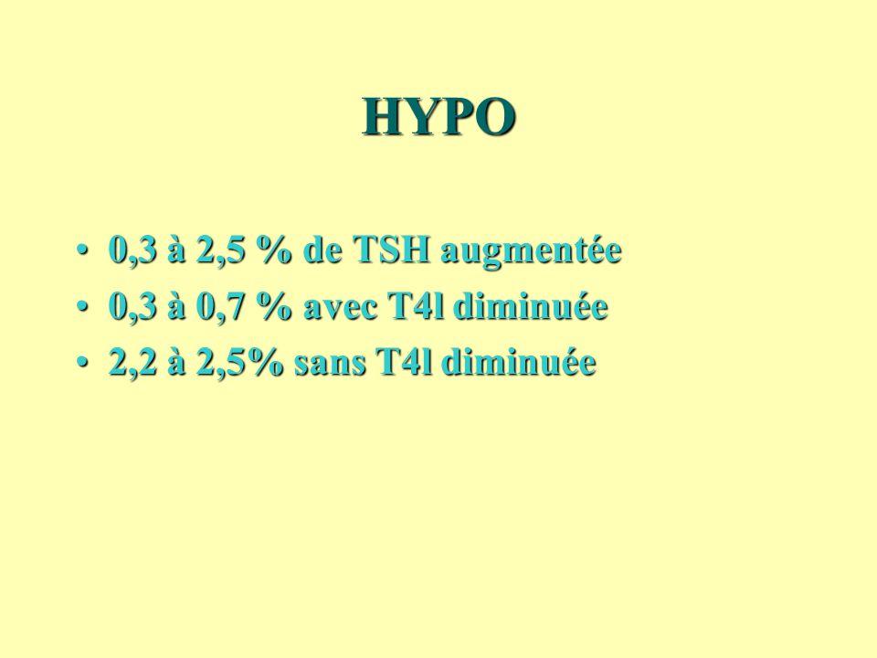 HYPO 0,3 à 2,5 % de TSH augmentée0,3 à 2,5 % de TSH augmentée 0,3 à 0,7 % avec T4l diminuée0,3 à 0,7 % avec T4l diminuée 2,2 à 2,5% sans T4l diminuée2