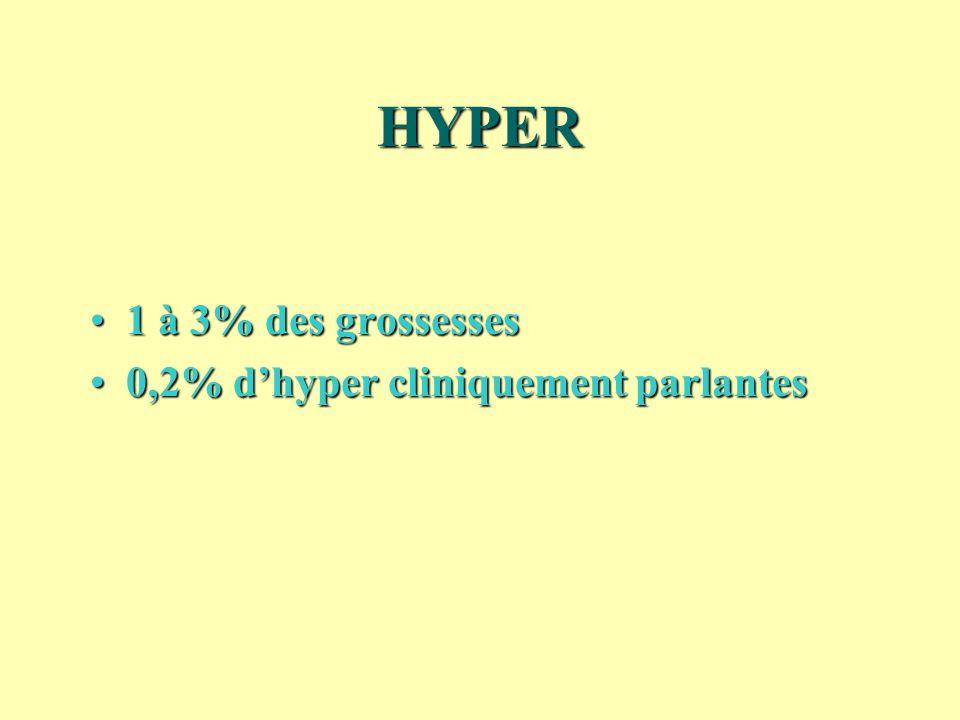 HYPER 1 à 3% des grossesses1 à 3% des grossesses 0,2% dhyper cliniquement parlantes0,2% dhyper cliniquement parlantes