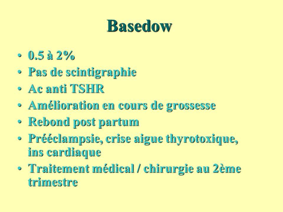 Basedow 0.5 à 2%0.5 à 2% Pas de scintigraphiePas de scintigraphie Ac anti TSHRAc anti TSHR Amélioration en cours de grossesseAmélioration en cours de