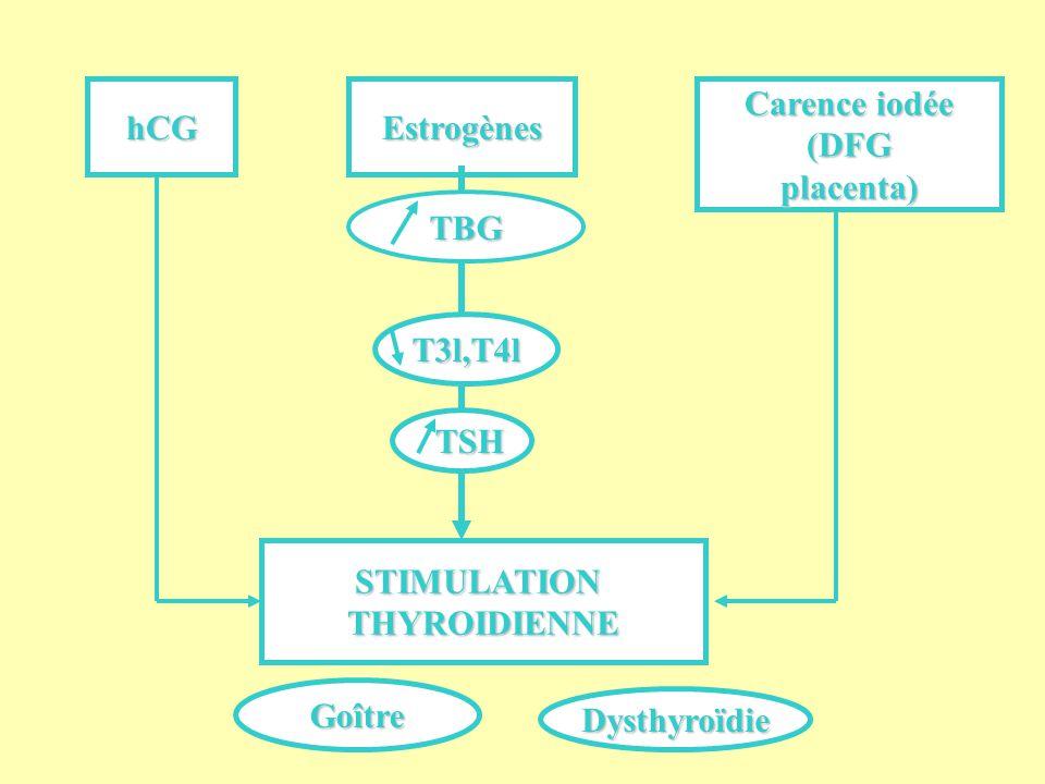 Nodule(s) thyroïdien(s) TSH, EchoTSH, Echo Cytologie, ThyrocalcitonineCytologie, Thyrocalcitonine Chirurgie au deuxième trimestre si impérative.Chirurgie au deuxième trimestre si impérative.