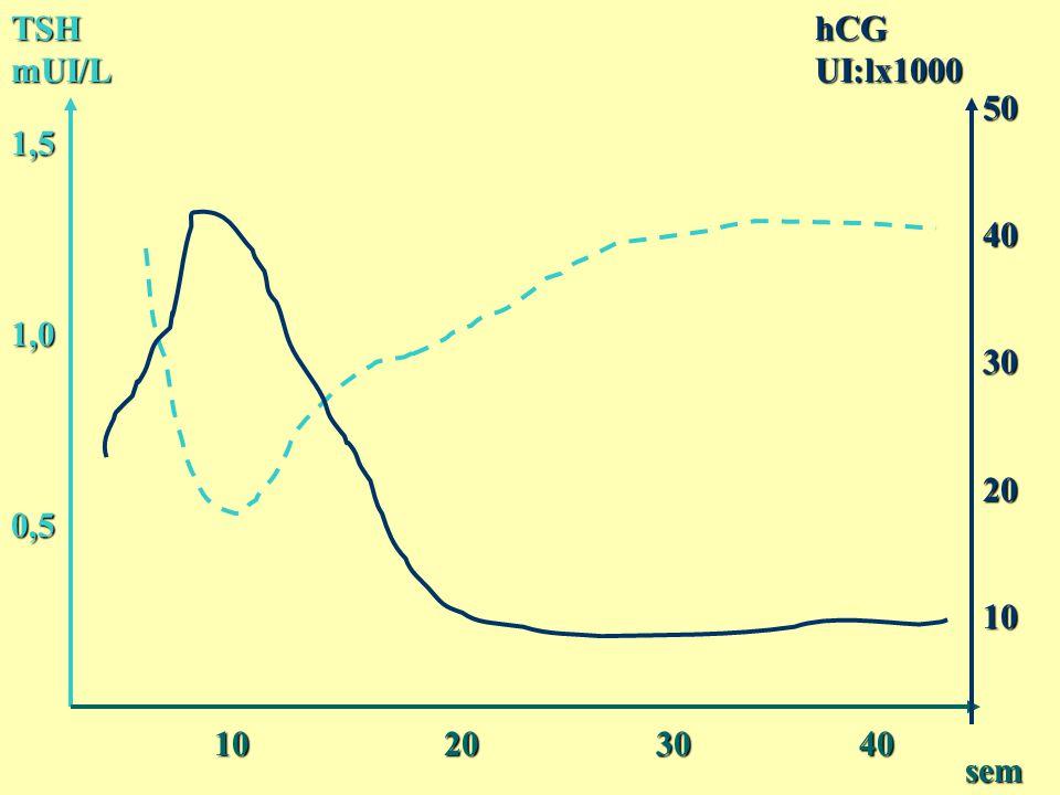 Thyroïde foetale 7-10 sem : fusion des ébauches7-10 sem : fusion des ébauches 11 sem : thyroxine détectable11 sem : thyroxine détectable 11 sem : TSH détectable11 sem : TSH détectable