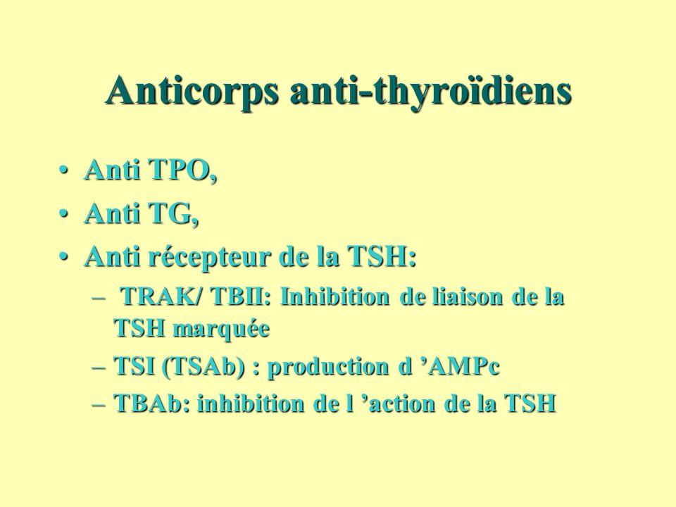 Anticorps anti-thyroïdiens Anti TPO,Anti TPO, Anti TG,Anti TG, Anti récepteur de la TSH:Anti récepteur de la TSH: – TRAK/ TBII: Inhibition de liaison