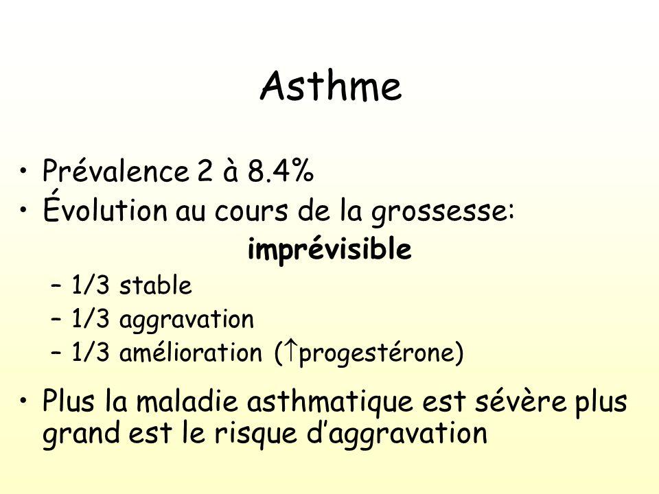 Asthme Prévalence 2 à 8.4% Évolution au cours de la grossesse: imprévisible –1/3 stable –1/3 aggravation –1/3 amélioration ( progestérone) Plus la maladie asthmatique est sévère plus grand est le risque daggravation