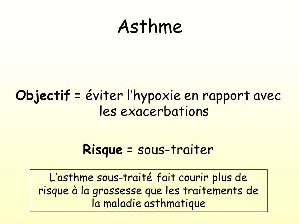 Asthme Objectif = éviter lhypoxie en rapport avec les exacerbations Risque = sous-traiter Lasthme sous-traité fait courir plus de risque à la grossesse que les traitements de la maladie asthmatique