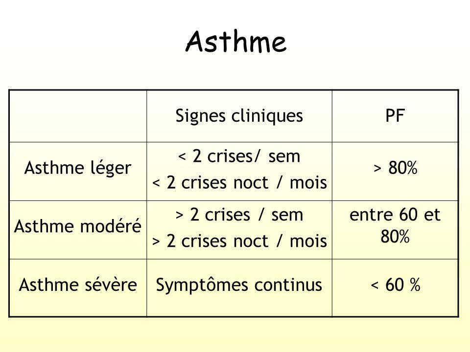 Signes cliniquesPF Asthme léger < 2 crises/ sem < 2 crises noct / mois > 80% Asthme modéré > 2 crises / sem > 2 crises noct / mois entre 60 et 80% Asthme sévèreSymptômes continus< 60 % Asthme
