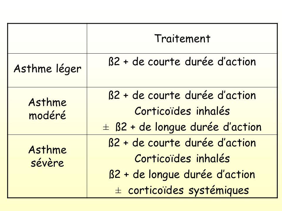 Traitement Asthme léger ß2 + de courte durée daction Asthme modéré ß2 + de courte durée daction Corticoïdes inhalés ± ß2 + de longue durée daction Asthme sévère ß2 + de courte durée daction Corticoïdes inhalés ß2 + de longue durée daction ± corticoïdes systémiques
