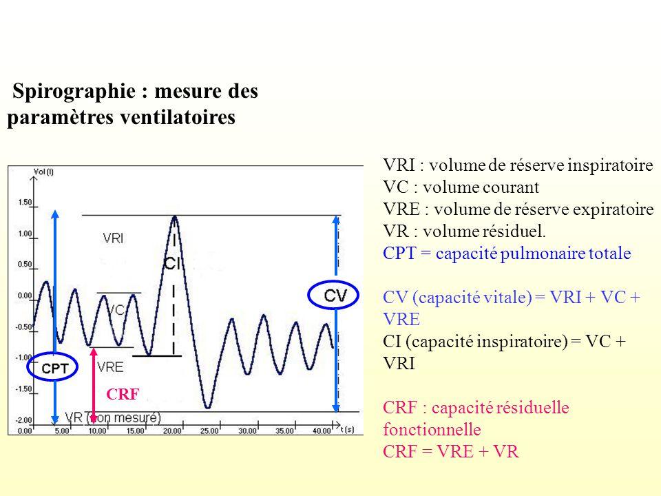 Modifications physiologiques au cours de la grossesse Pas de modification notable des débits pulmonaires: Peak flow et VEMS ~ stables CV, PF, VEMS permettent un suivi respiratoire